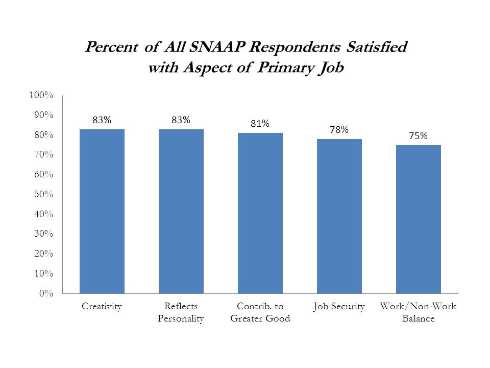 Percent of All SNAAP Respondents Satisfied with Aspect of Primary Job