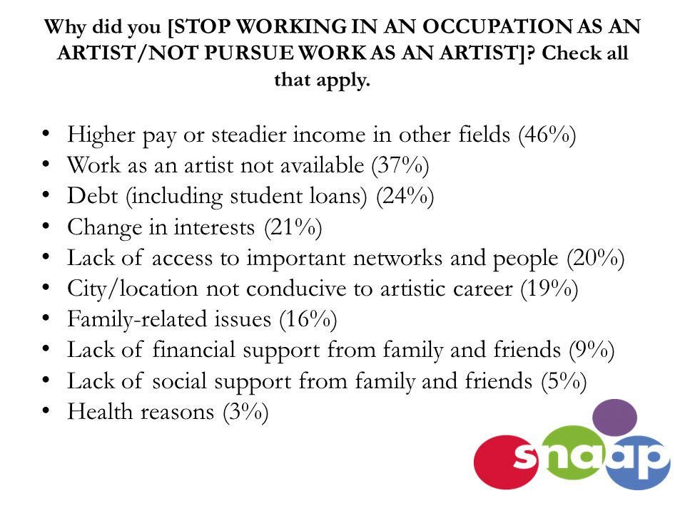 Why did you [STOP WORKING IN AN OCCUPATION AS AN ARTIST/NOT PURSUE WORK AS AN ARTIST].