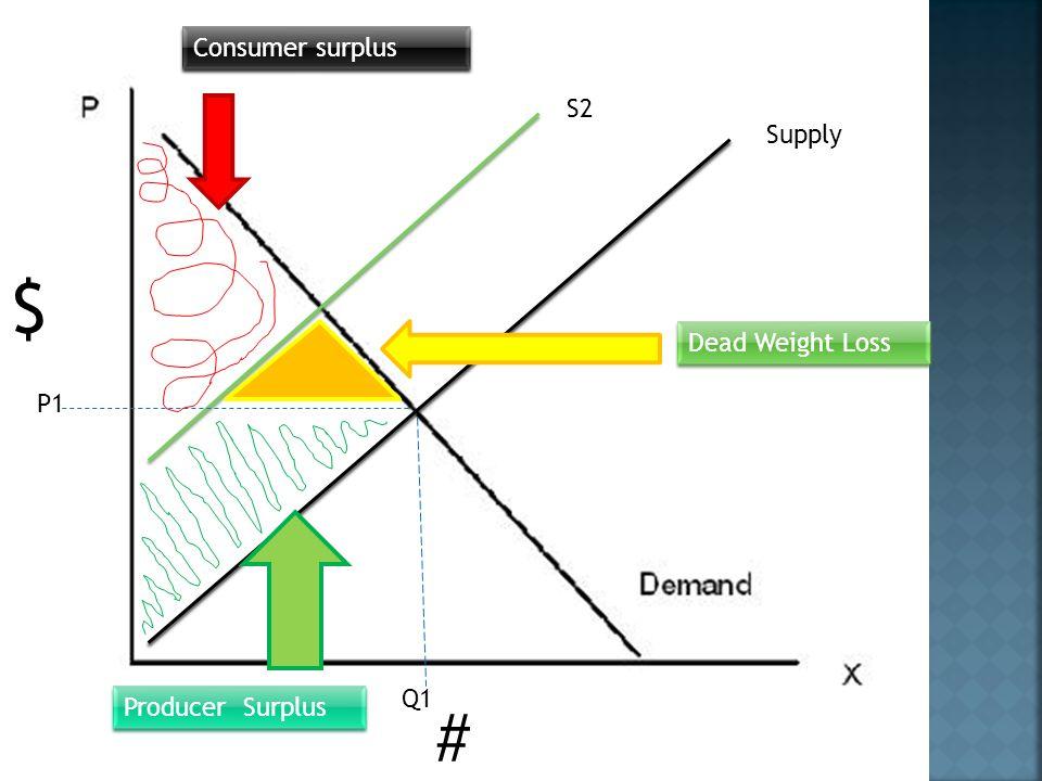 $ # Supply S2 P1 Q1 Consumer surplus Dead Weight Loss Producer Surplus