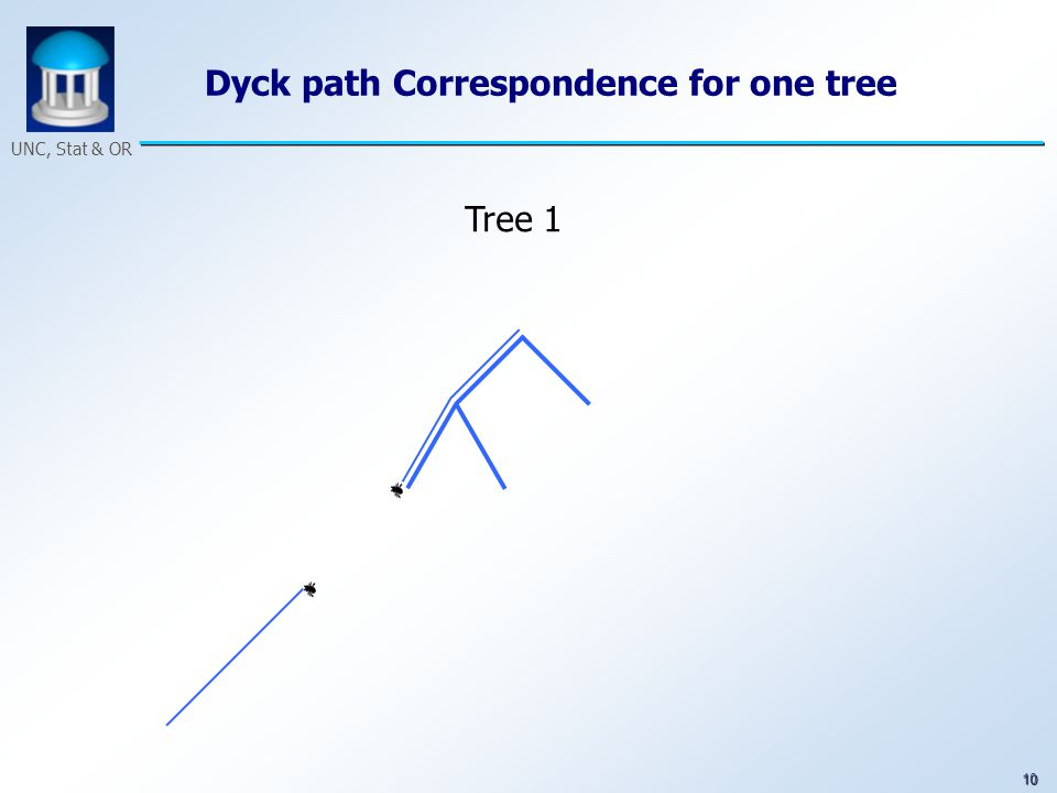 10 UNC, Stat & OR Dyck path Correspondence for one tree Tree 1