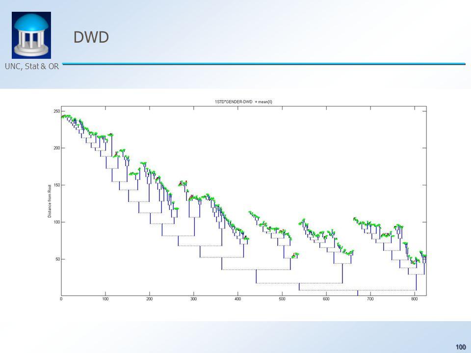 100 UNC, Stat & OR DWD