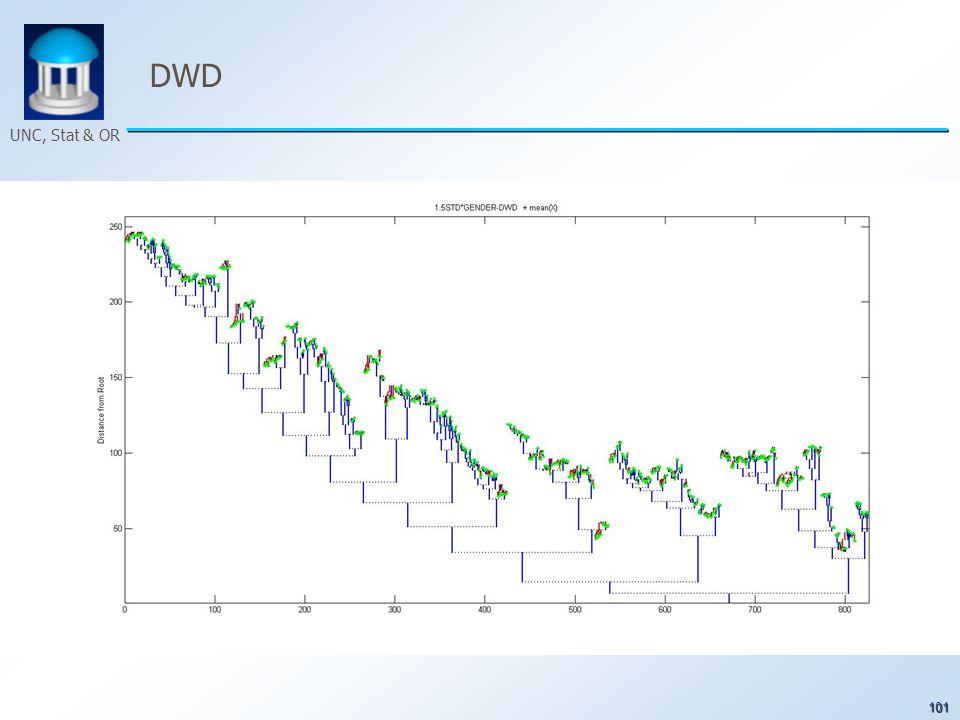 101 UNC, Stat & OR DWD