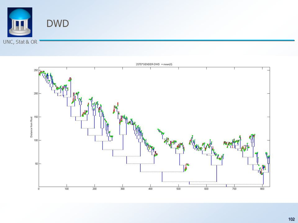 102 UNC, Stat & OR DWD