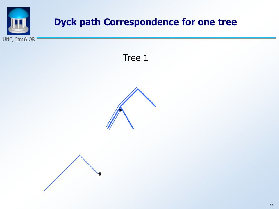 11 UNC, Stat & OR Dyck path Correspondence for one tree Tree 1