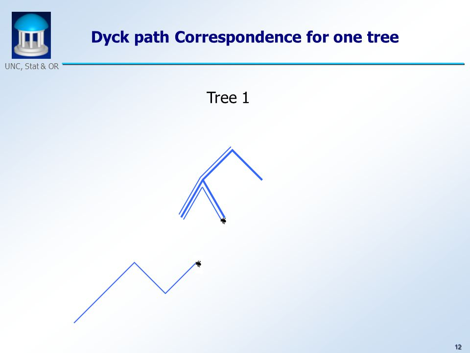 12 UNC, Stat & OR Dyck path Correspondence for one tree Tree 1