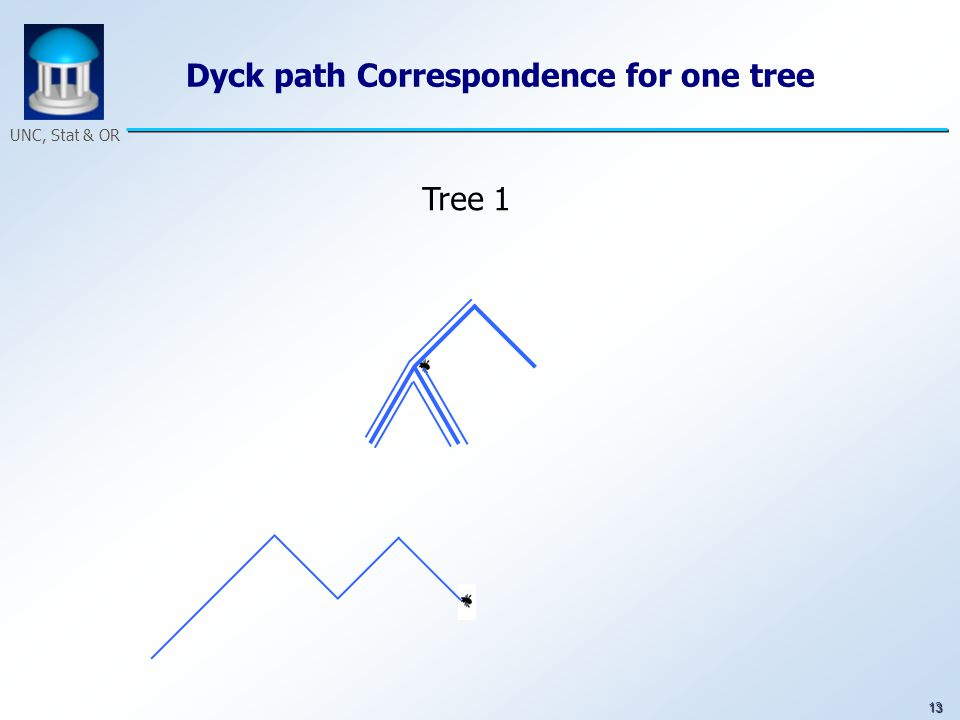 13 UNC, Stat & OR Dyck path Correspondence for one tree Tree 1