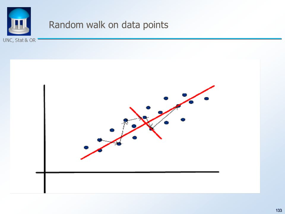 133 UNC, Stat & OR Random walk on data points