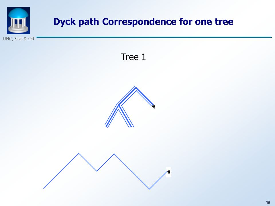 15 UNC, Stat & OR Dyck path Correspondence for one tree Tree 1