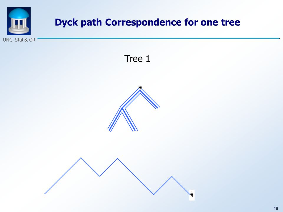 16 UNC, Stat & OR Dyck path Correspondence for one tree Tree 1