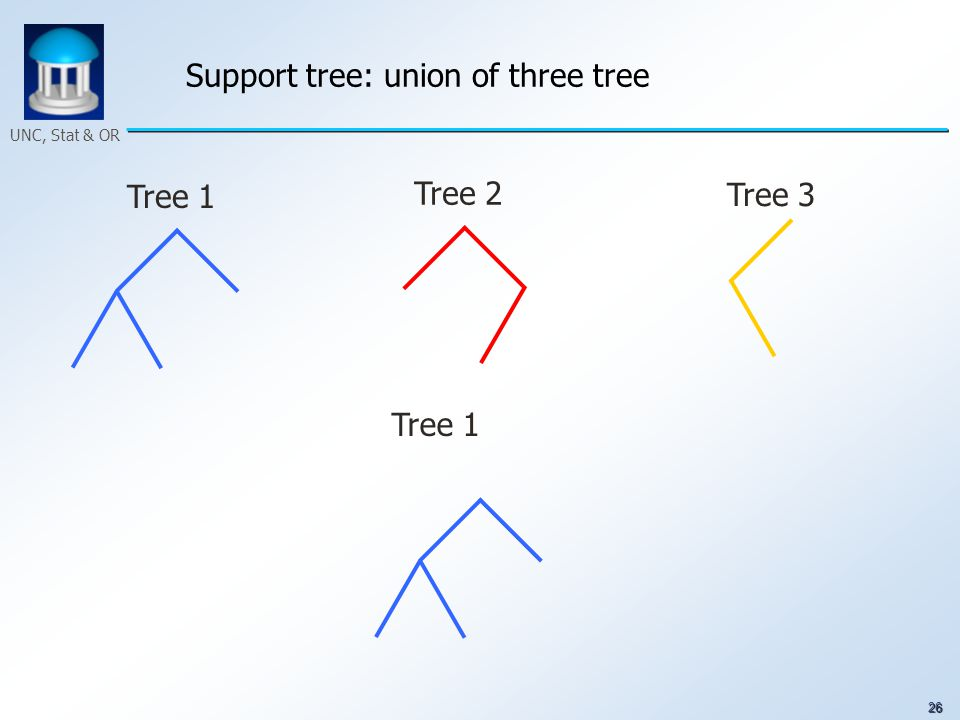 26 UNC, Stat & OR Support tree: union of three tree Tree 1 Tree 2 Tree 3 Tree 1