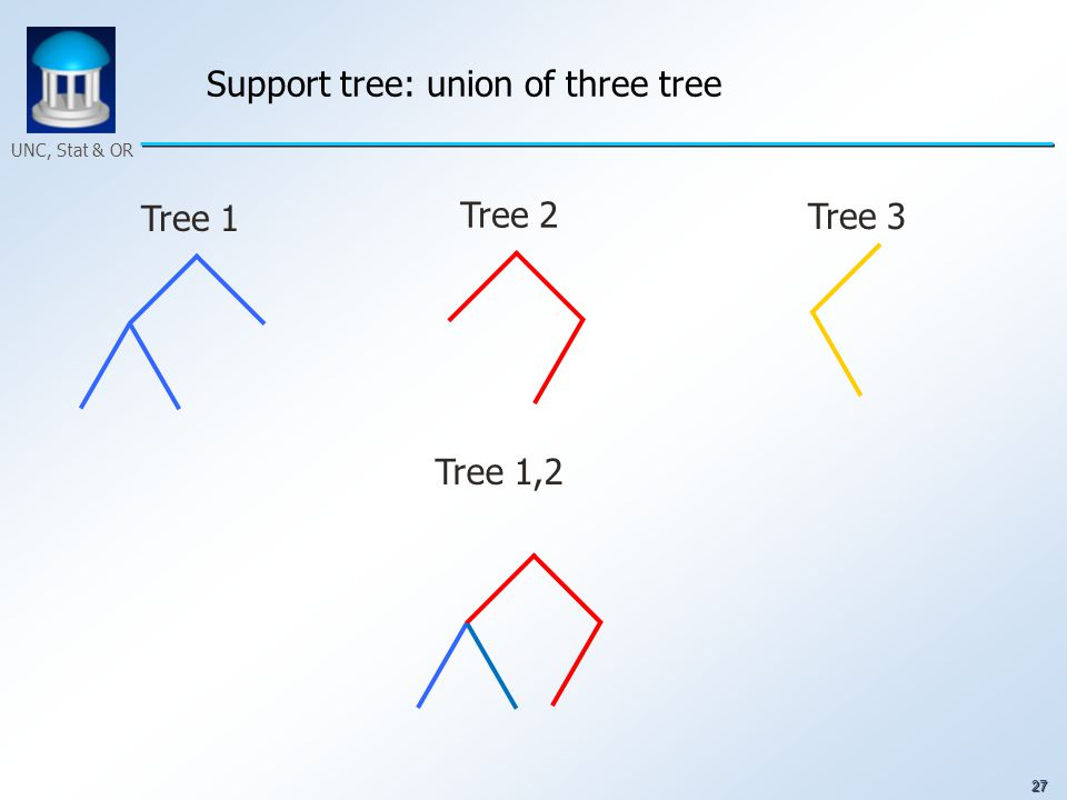 27 UNC, Stat & OR Support tree: union of three tree Tree 1 Tree 2 Tree 3 Tree 1,2