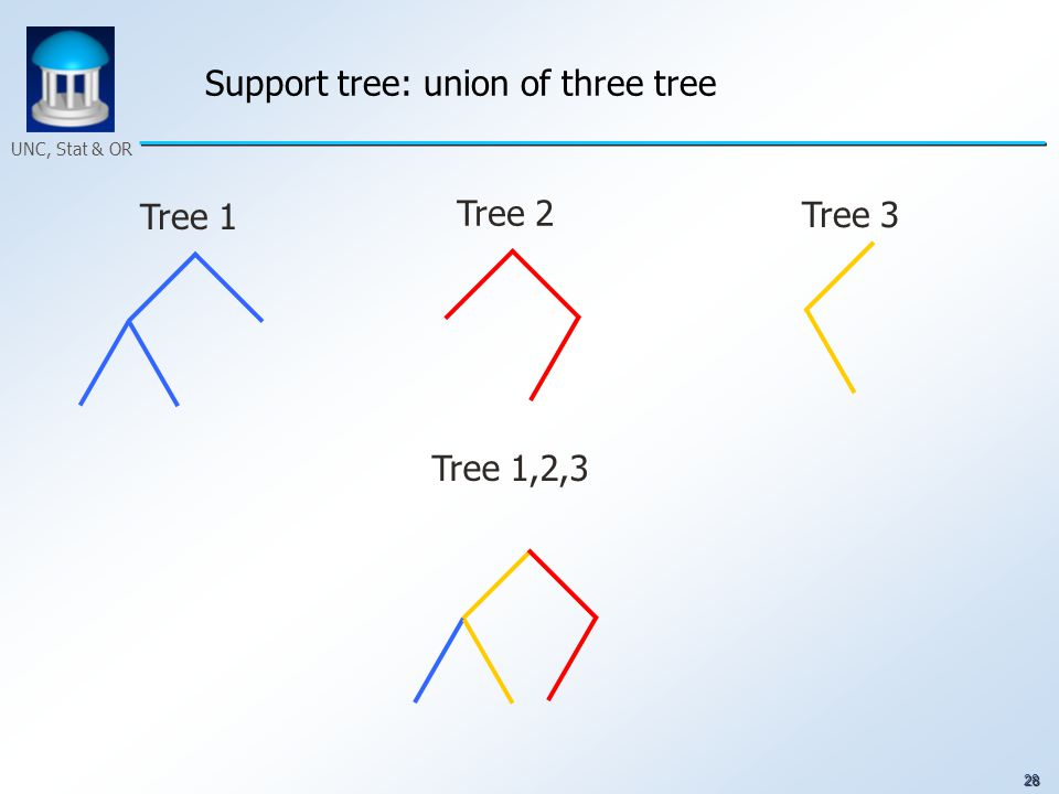 28 UNC, Stat & OR Support tree: union of three tree Tree 1 Tree 2 Tree 3 Tree 1,2,3