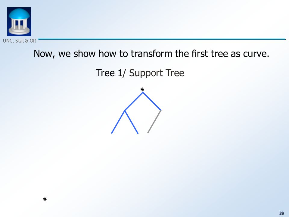 29 UNC, Stat & OR Now, we show how to transform the first tree as curve. Tree 1/ Support Tree