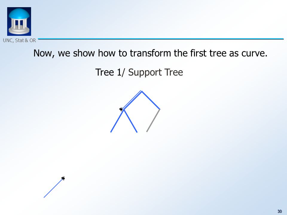 30 UNC, Stat & OR Now, we show how to transform the first tree as curve. Tree 1/ Support Tree