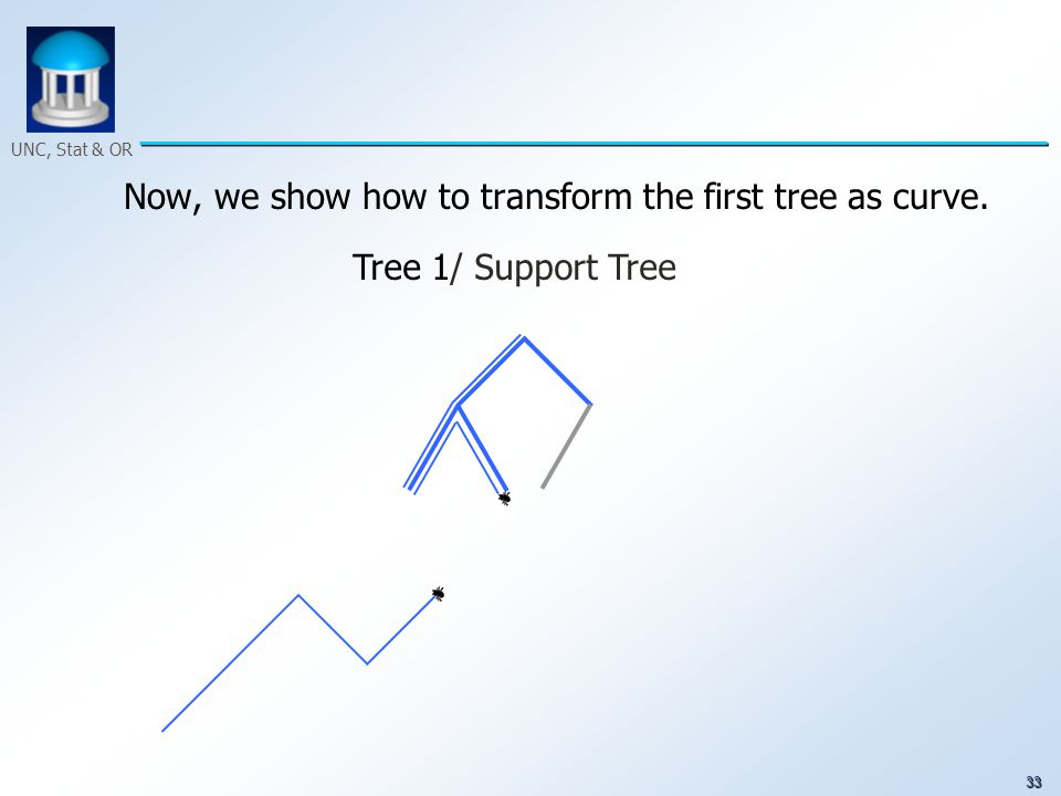 33 UNC, Stat & OR Now, we show how to transform the first tree as curve. Tree 1/ Support Tree