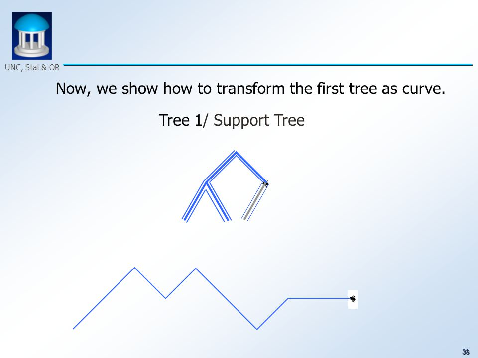 38 UNC, Stat & OR Now, we show how to transform the first tree as curve. Tree 1/ Support Tree
