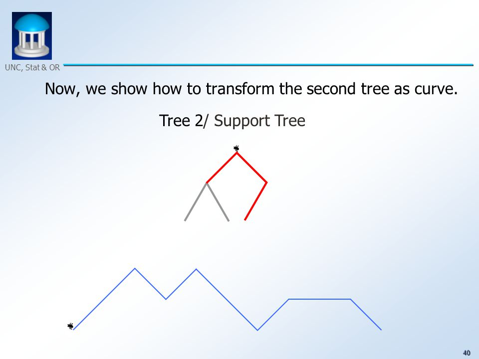 40 UNC, Stat & OR Now, we show how to transform the second tree as curve. Tree 2/ Support Tree