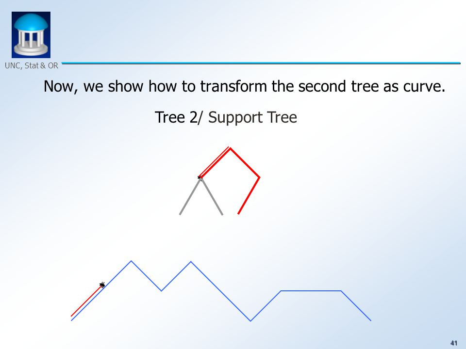 41 UNC, Stat & OR Now, we show how to transform the second tree as curve. Tree 2/ Support Tree