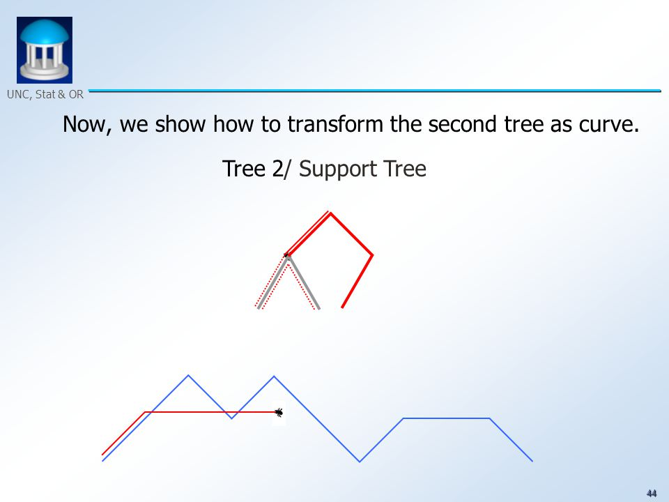 44 UNC, Stat & OR Now, we show how to transform the second tree as curve. Tree 2/ Support Tree