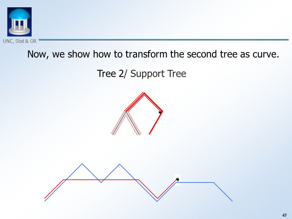 47 UNC, Stat & OR Now, we show how to transform the second tree as curve. Tree 2/ Support Tree