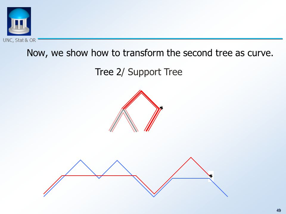 49 UNC, Stat & OR Now, we show how to transform the second tree as curve. Tree 2/ Support Tree