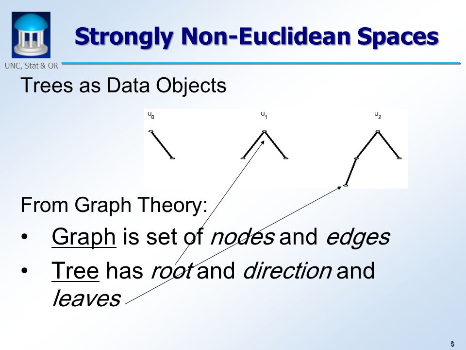 56 UNC, Stat & OR Now, we show how to transform the third tree as curve. Tree 3/ Support Tree