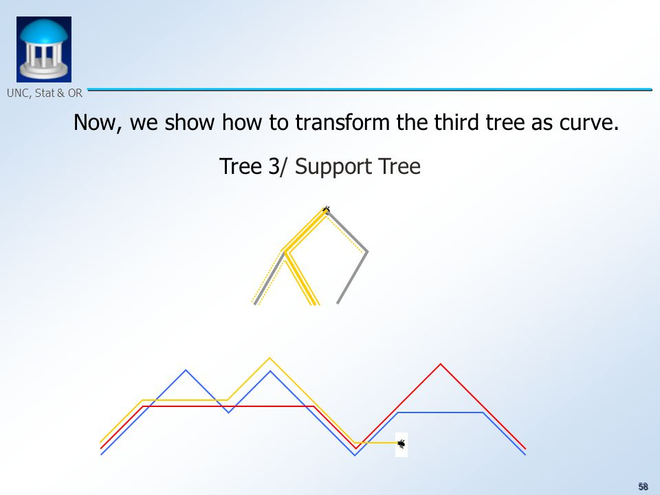 58 UNC, Stat & OR Now, we show how to transform the third tree as curve. Tree 3/ Support Tree