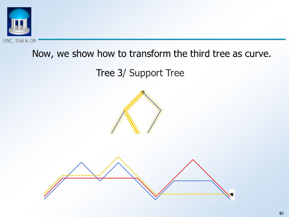 61 UNC, Stat & OR Now, we show how to transform the third tree as curve. Tree 3/ Support Tree