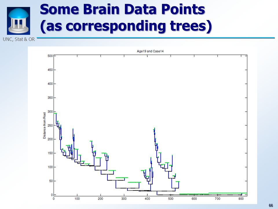 66 UNC, Stat & OR Some Brain Data Points (as corresponding trees)