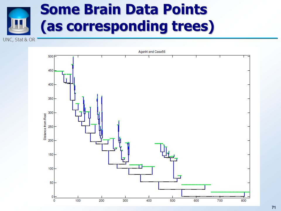 71 UNC, Stat & OR Some Brain Data Points (as corresponding trees)