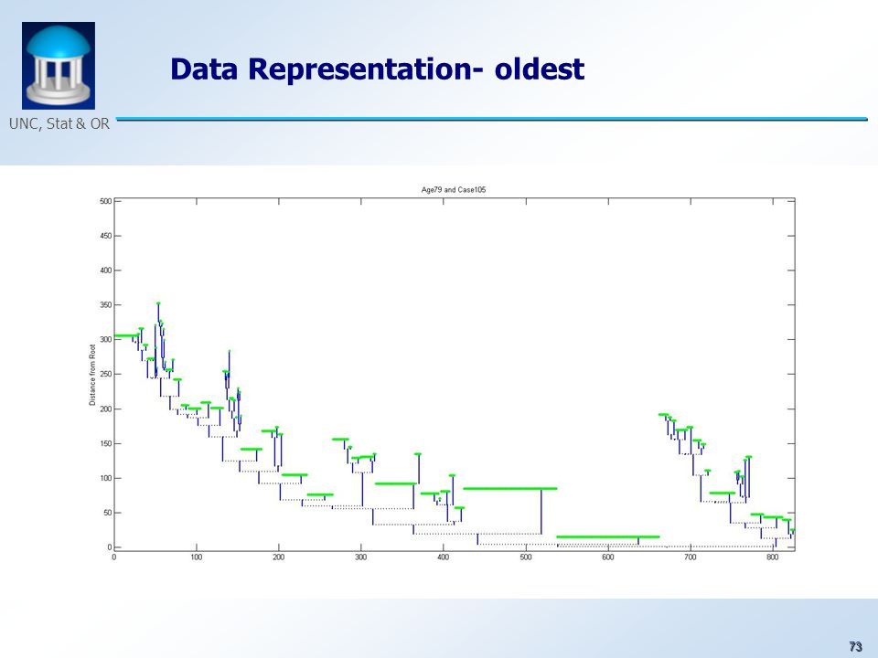 73 UNC, Stat & OR Data Representation- oldest