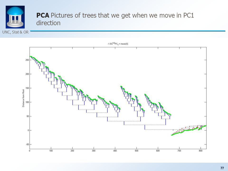 77 UNC, Stat & OR PCA Pictures of trees that we get when we move in PC1 direction