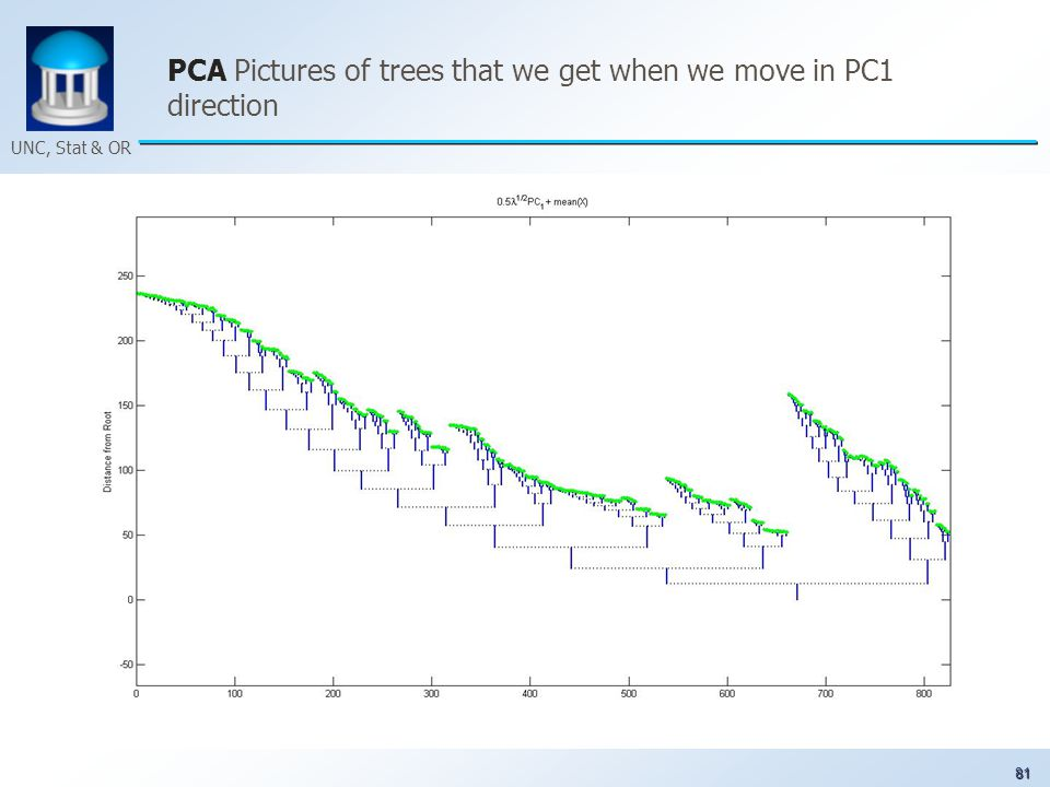 81 UNC, Stat & OR PCA Pictures of trees that we get when we move in PC1 direction