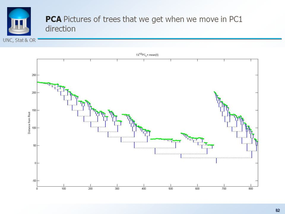 82 UNC, Stat & OR PCA Pictures of trees that we get when we move in PC1 direction