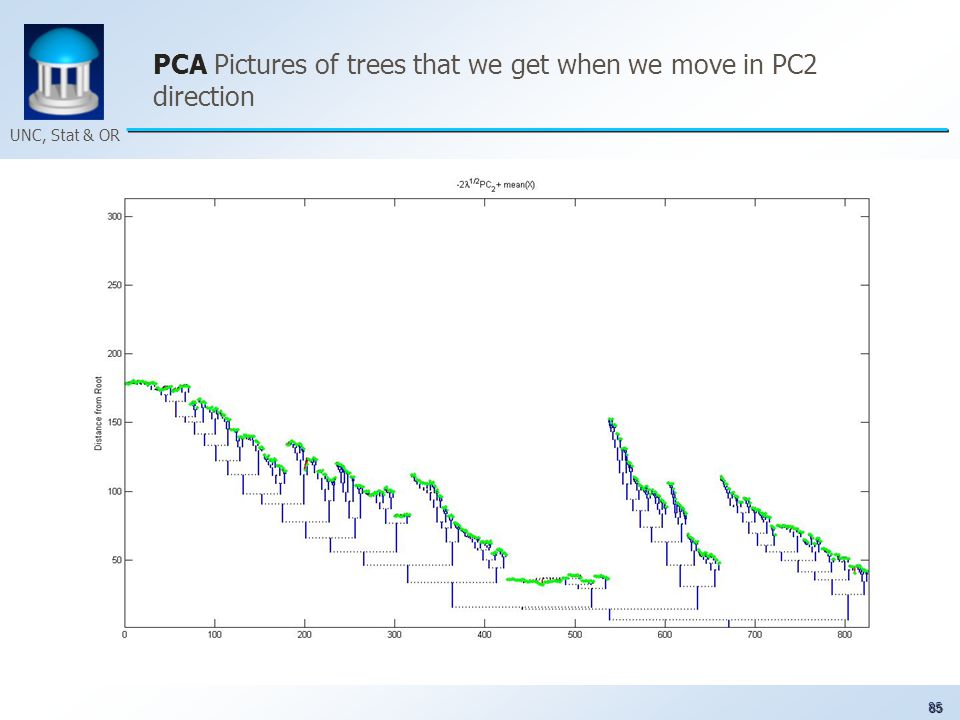 85 UNC, Stat & OR PCA Pictures of trees that we get when we move in PC2 direction