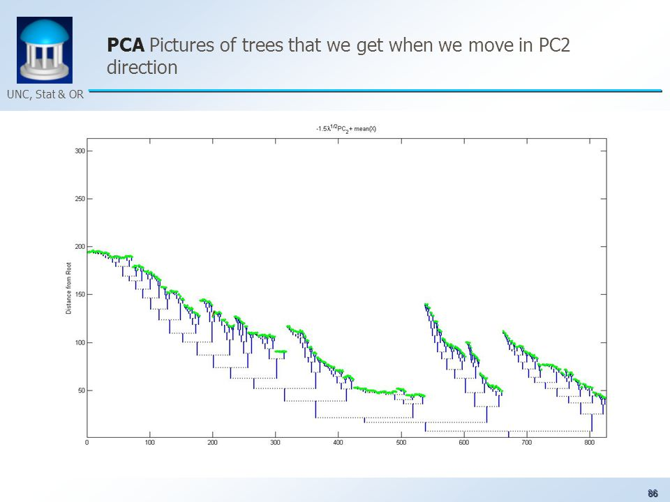86 UNC, Stat & OR PCA Pictures of trees that we get when we move in PC2 direction