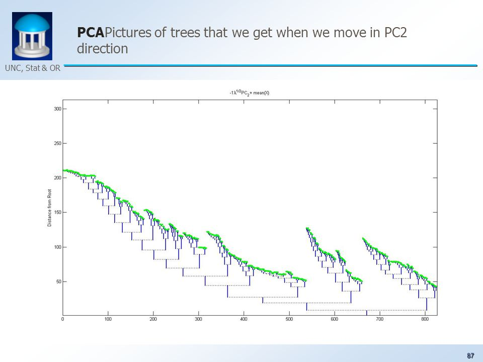 87 UNC, Stat & OR PCAPictures of trees that we get when we move in PC2 direction