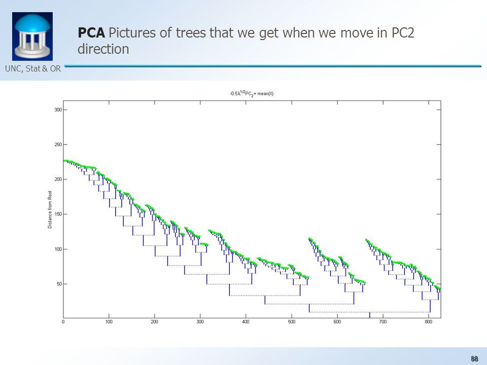 88 UNC, Stat & OR PCA Pictures of trees that we get when we move in PC2 direction