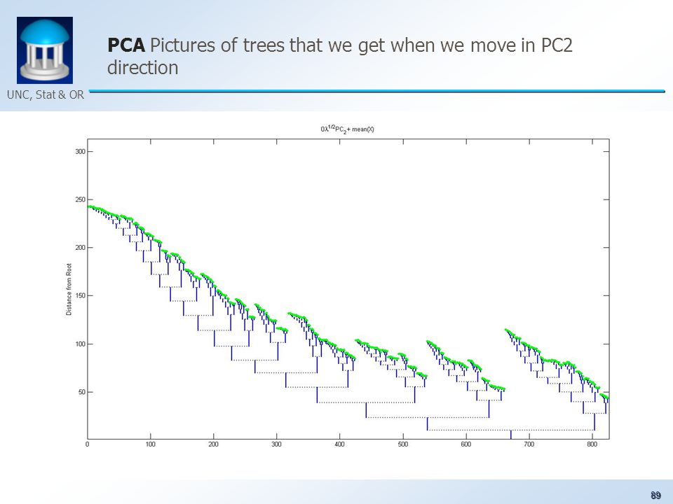 89 UNC, Stat & OR PCA Pictures of trees that we get when we move in PC2 direction