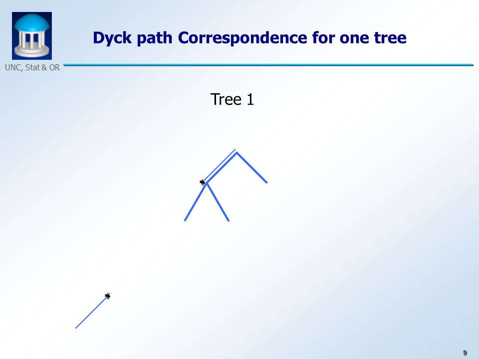 9 UNC, Stat & OR Dyck path Correspondence for one tree Tree 1