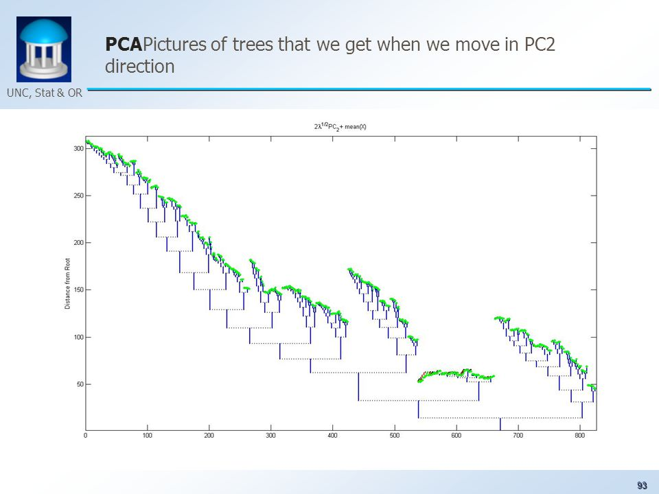 93 UNC, Stat & OR PCAPictures of trees that we get when we move in PC2 direction