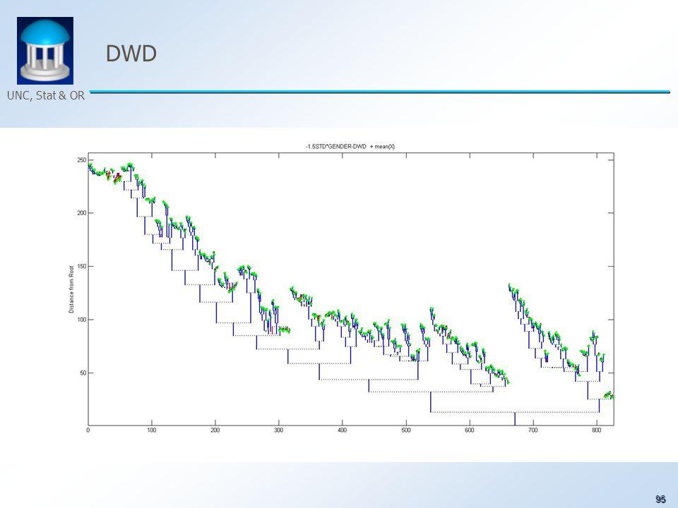 95 UNC, Stat & OR DWD