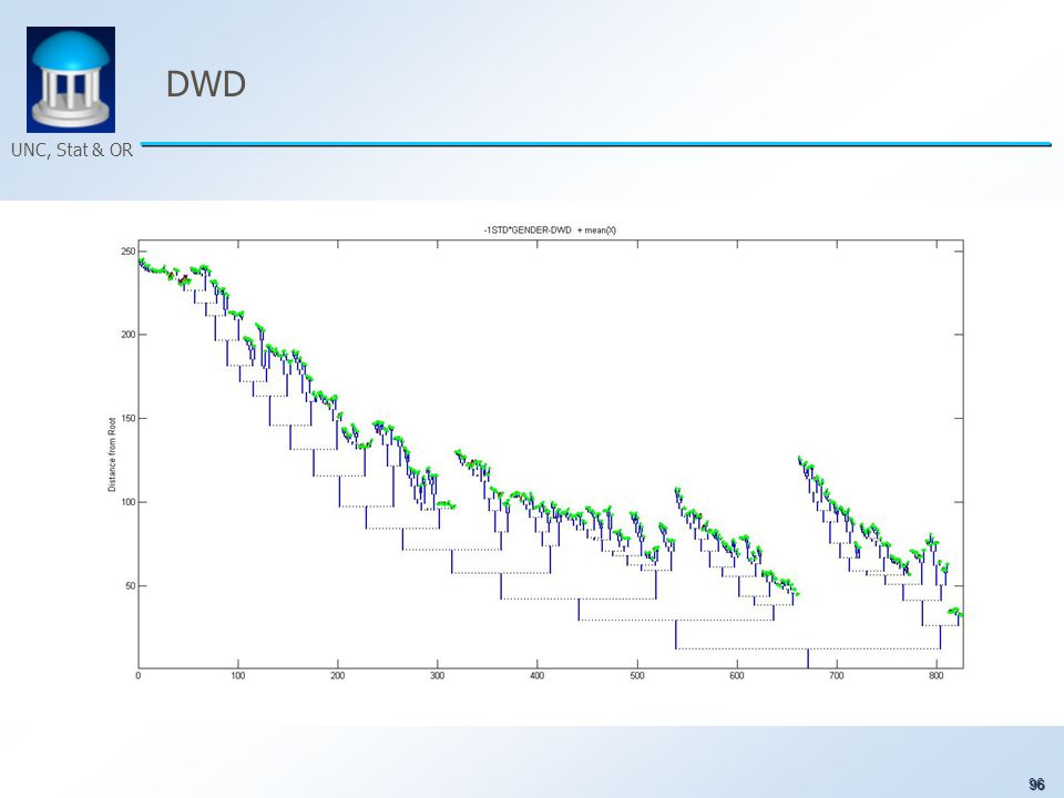 96 UNC, Stat & OR DWD