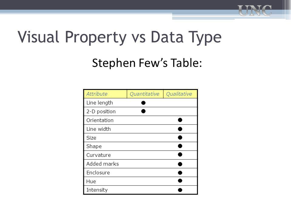 Visual Property vs Data Type Stephen Few's Table: AttributeQuantitativeQualitative Line length 2-D position Orientation Line width Size Shape Curvatur