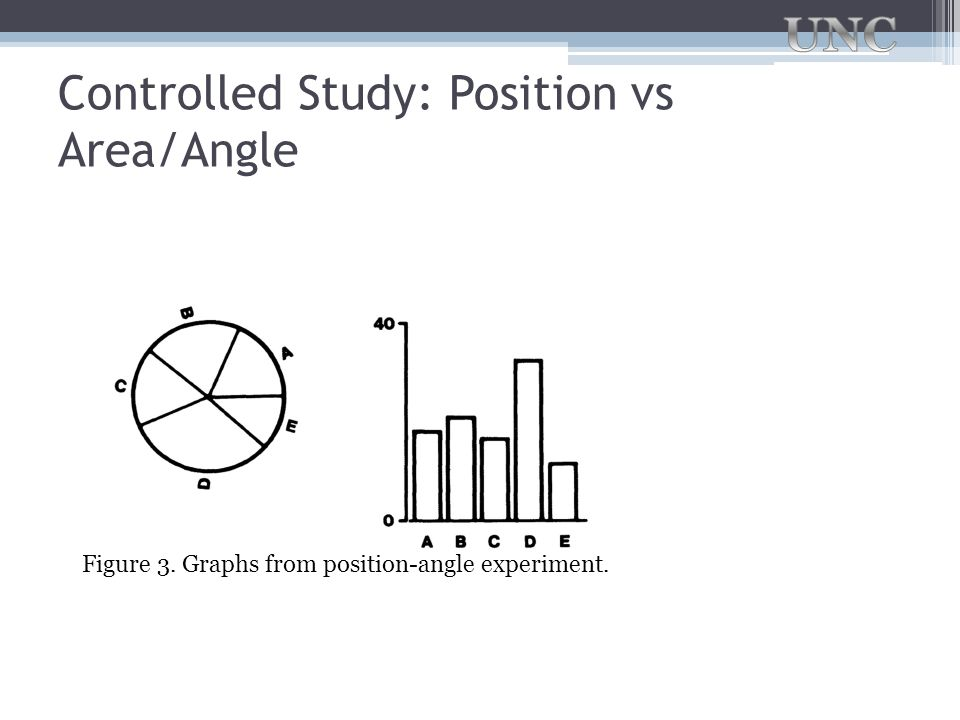 Controlled Study: Position vs Area/Angle Figure 3. Graphs from position-angle experiment.