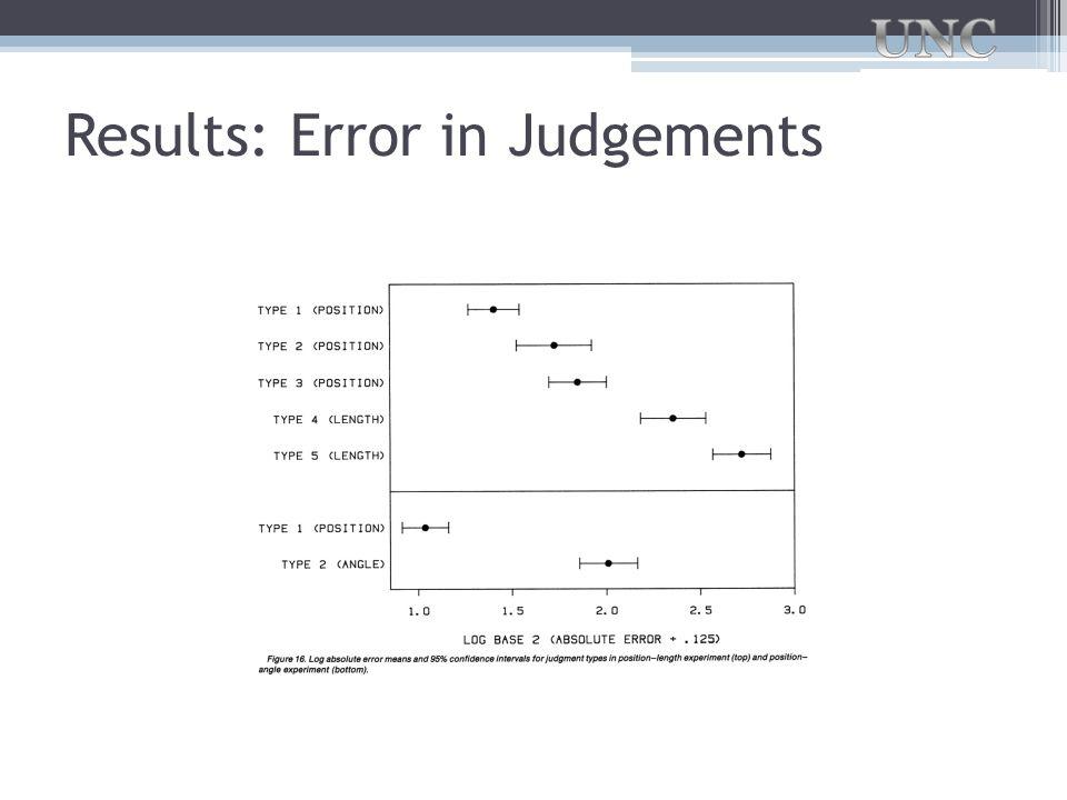 Results: Error in Judgements