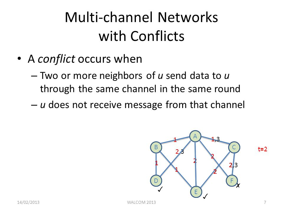 Multi-channel Networks with Conflicts A conflict occurs when – Two or more neighbors of u send data to u through the same channel in the same round – u does not receive message from that channel t=1 A B E C DF A BC E 1 1,3 2, DF t= ✓ ✓ ✗ 14/02/2013WALCOM 20137