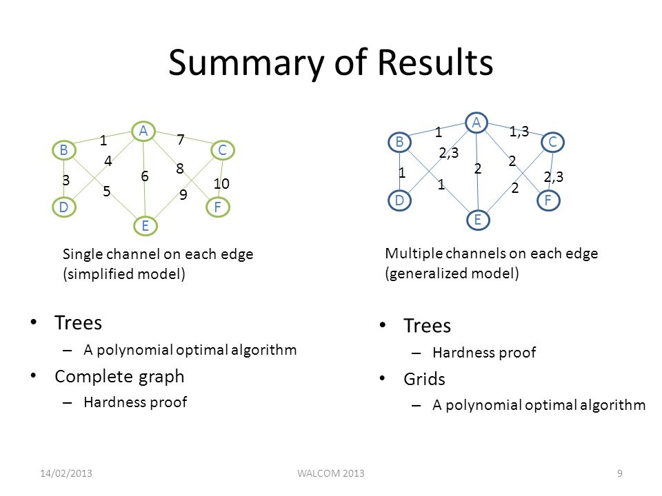 Summary of Results Trees – A polynomial optimal algorithm Complete graph – Hardness proof A B E C DF Single channel on each edge (simplified model) A B E C DF 1 1,3 2, Multiple channels on each edge (generalized model) Trees – Hardness proof Grids – A polynomial optimal algorithm 14/02/2013WALCOM 20139