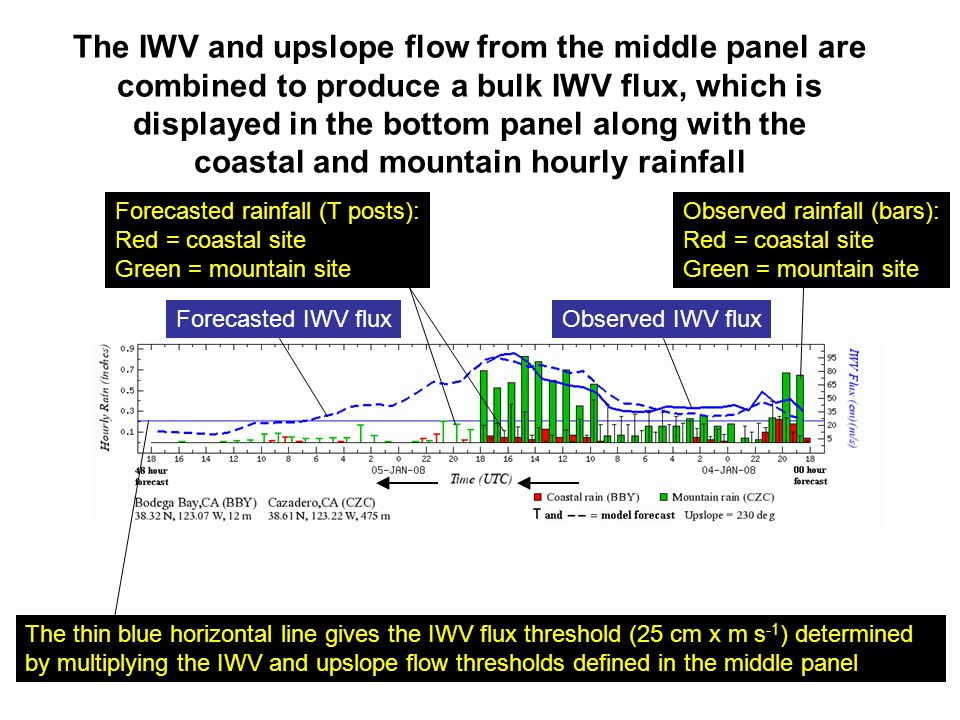 The IWV and upslope flow from the middle panel are combined to produce a bulk IWV flux, which is displayed in the bottom panel along with the coastal