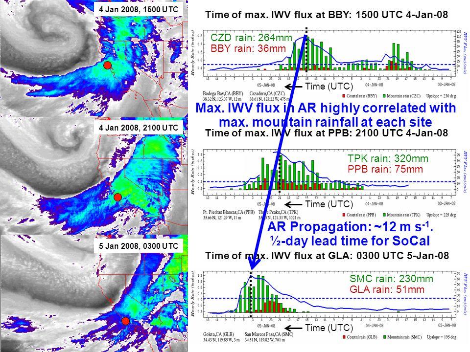 Time of max. IWV flux at BBY: 1500 UTC 4-Jan-08 4 Jan 2008, 1500 UTC Time (UTC) CZD rain: 264mm BBY rain: 36mm 4 Jan 2008, 2100 UTC Time of max. IWV f